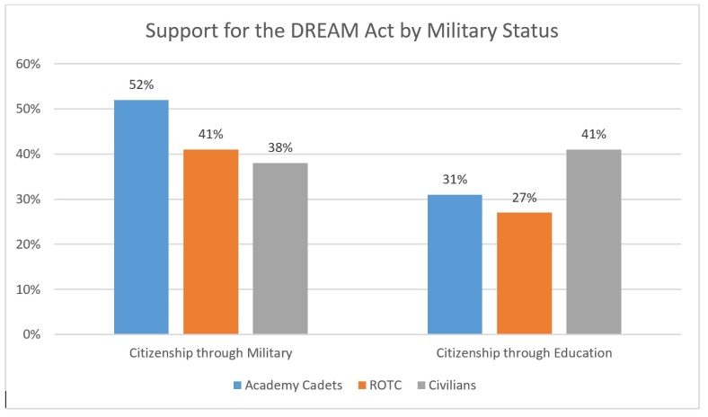 DREAM Act Chart2, 8_29_18
