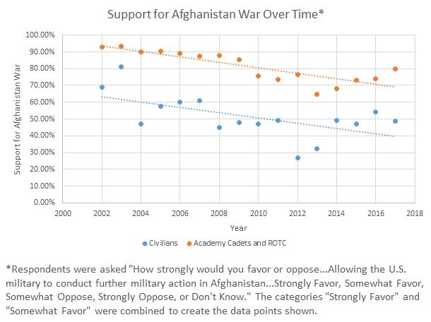 AfghanChart2