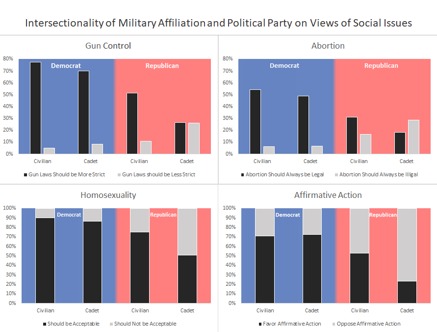 MIL AFFIL PARTY AND SOCIAL ISSUES